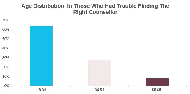 AgeDistribution_TroubleFindingRightCounsellor