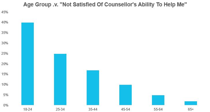 Age_NotSatisfiedCounsellorAbility