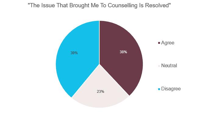 IssueBroughtMeToCounsellingIsResolved