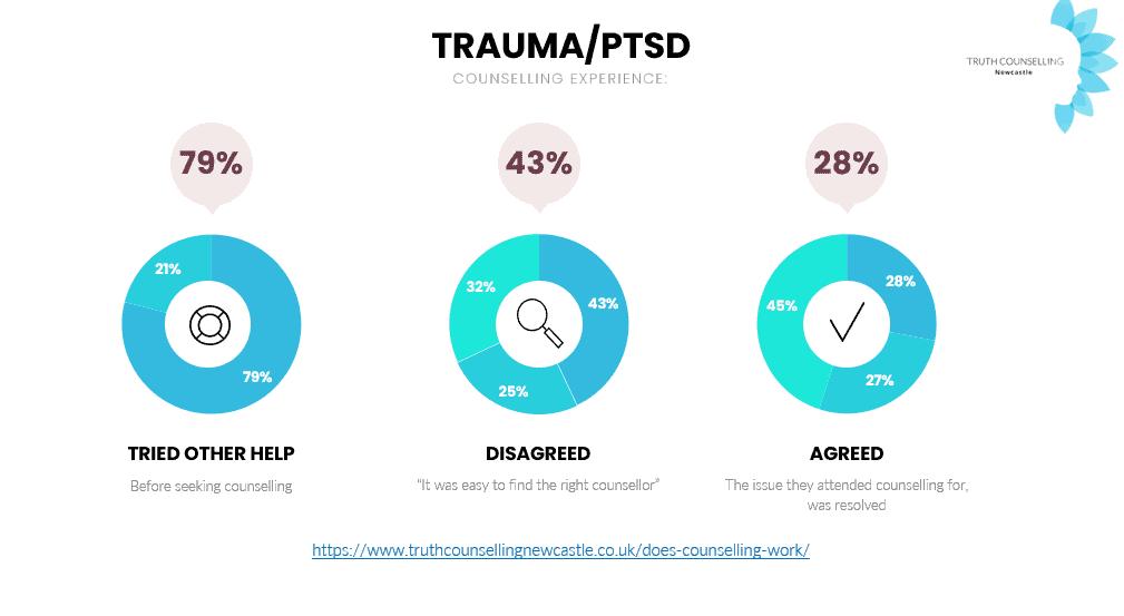 TraumaPTSD_Experience